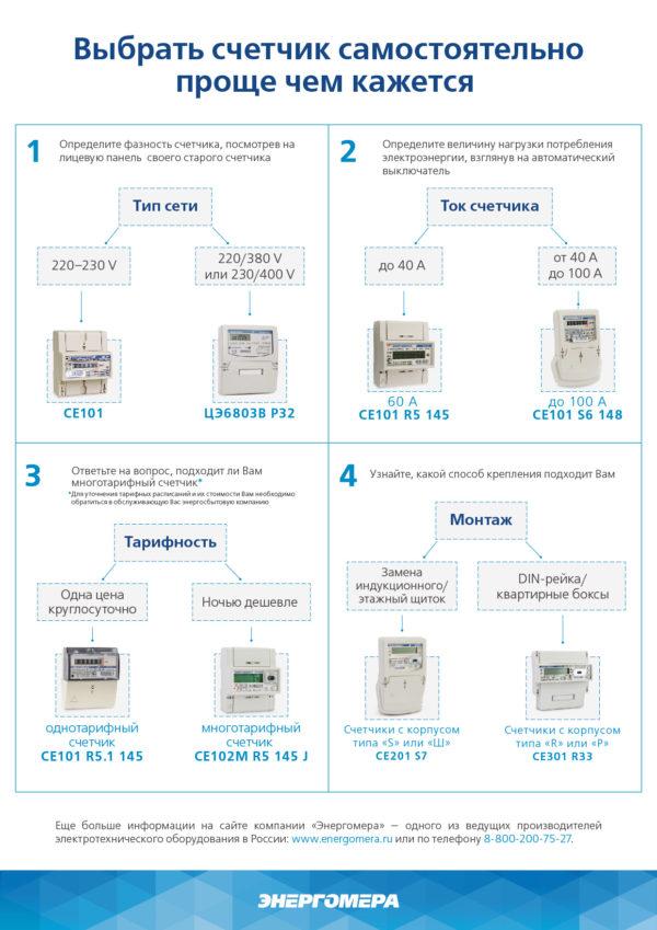 Счетчик ЦЭ-6803В 1 3ф 5-60А 230В 1 класс точн. 1 тариф.; 4пр. М7P31 DIN-рейка Энергомера 101003001011074